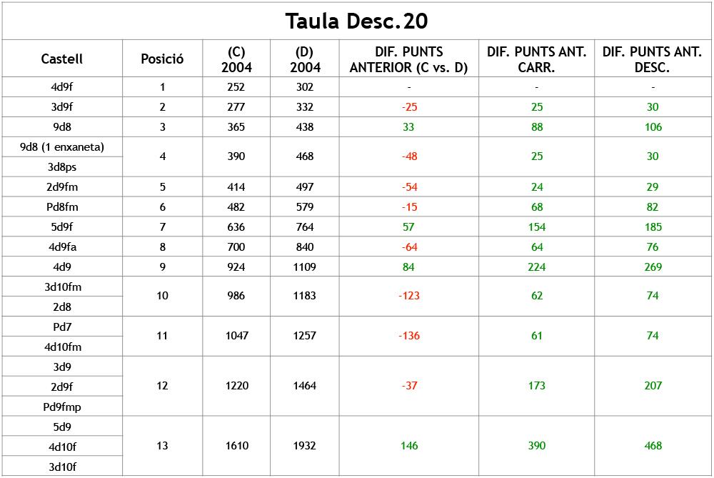 taula-puntuacio%c2%a6u-desc-20-2004