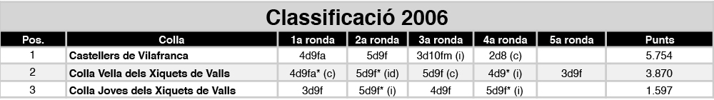 classificacio%c2%a6u-2006